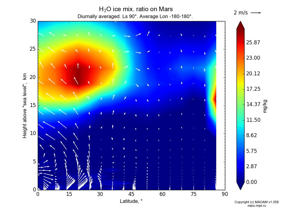 Water ice mix. ratio on Mars dependence from Latitude 0-90° and Height above