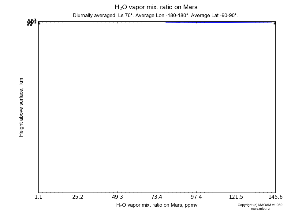 Water vapor mix. ratio on Mars dependence from Height above surface 0-100 km in Equirectangular (default) projection with Diurnally averaged, Ls 76°, Average Lon -180-180°, Average Lat -90-90°. In version 1.089: Water cycle WITH molecular diffusion, CO2 cycle, dust bimodal distribution and GW.