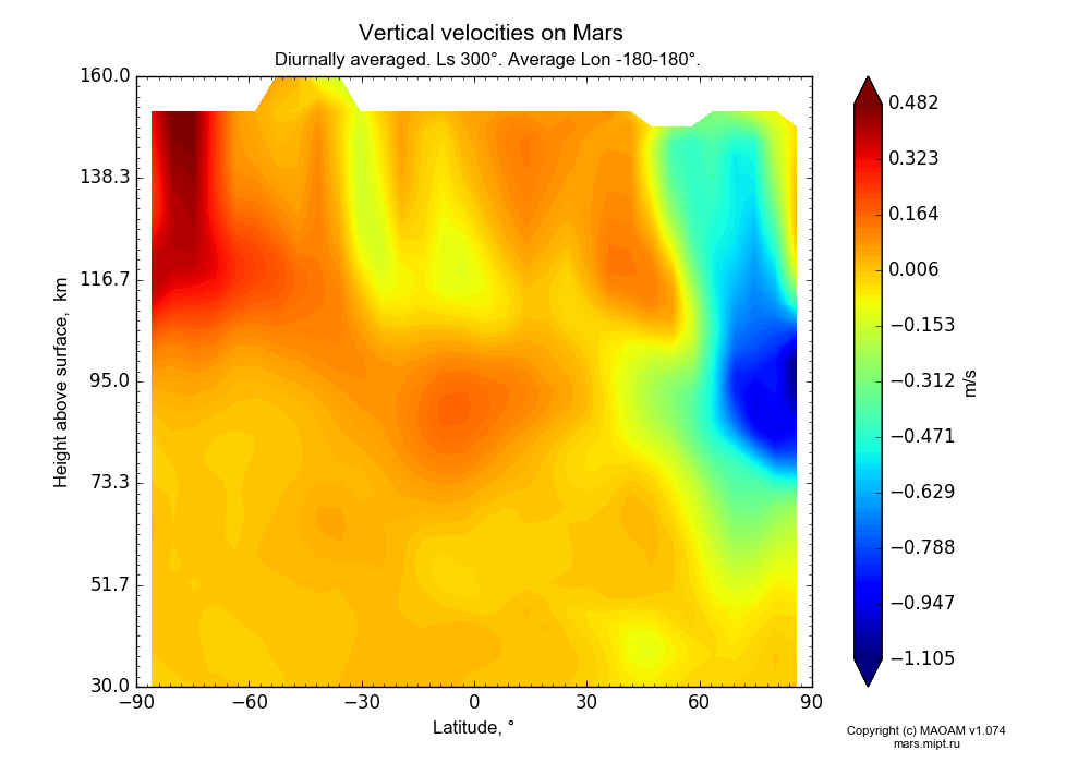 Vertical velocities on Mars dependence from Latitude -90-90° and Height above surface 30-160 km in Equirectangular (default) projection with Diurnally averaged, Ls 300°, Average Lon -180-180°. In version 1.074: Water cycle, CO2 cycle, dust bimodal distribution and GW.