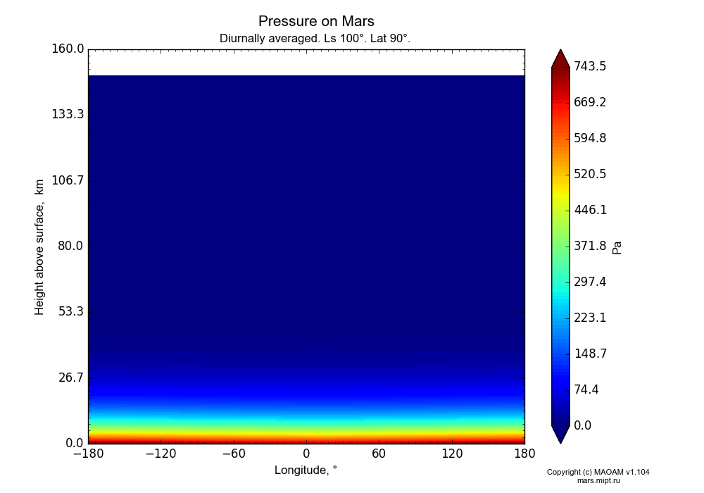 Pressure on Mars dependence from Longitude -180-180° and Height above surface 0-160 km in Equirectangular (default) projection with Diurnally averaged, Ls 100°, Lat 90°. In version 1.104: Water cycle for annual dust, CO2 cycle, dust bimodal distribution and GW.