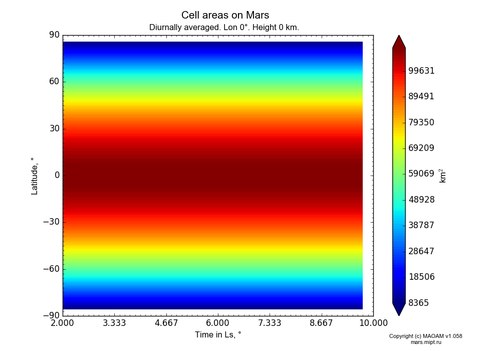 Cell areas on Mars dependence from Time in Ls 2-10° and Latitude -90-90° in Equirectangular (default) projection with Diurnally averaged, Lon 0°, Height 0 km. In version 1.058: Limited height with water cycle, weak diffusion and dust bimodal distribution.