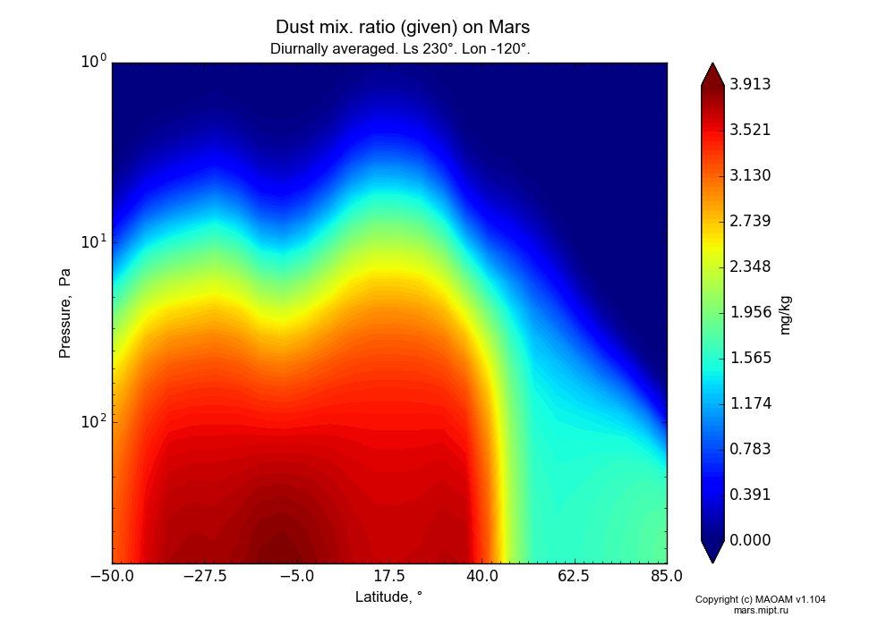 Dust mix. ratio (given) on Mars dependence from Latitude -50-85° and Pressure 1-607 Pa in Equirectangular (default) projection with Diurnally averaged, Ls 230°, Lon -120°. In version 1.104: Water cycle for annual dust, CO2 cycle, dust bimodal distribution and GW.