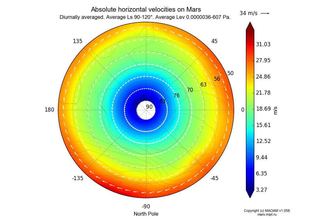 Absolute horizontal velocities on Mars dependence from Longitude -180-180° and Latitude 50-90° in North polar stereographic projection with Diurnally averaged, Average Ls 90-120°, Average Lev 0.0000036-607 Pa. In version 1.058: Limited height with water cycle, weak diffusion and dust bimodal distribution.