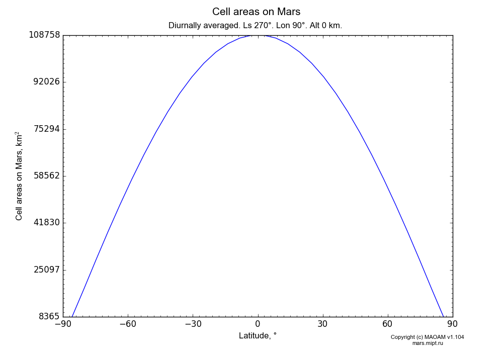 Cell areas on Mars dependence from Latitude -90-90° in Equirectangular (default) projection with Diurnally averaged, Ls 270°, Lon 90°, Alt 0 km. In version 1.104: Water cycle for annual dust, CO2 cycle, dust bimodal distribution and GW.