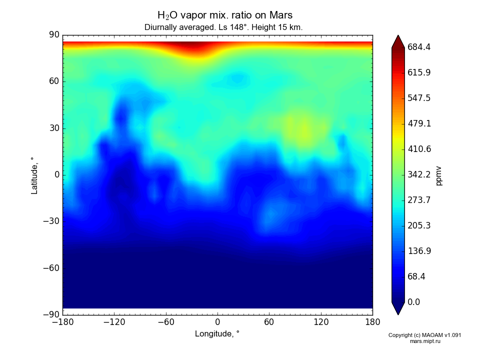 Water vapor mix. ratio on Mars dependence from Longitude -180-180° and Latitude -90-90° in Equirectangular (default) projection with Diurnally averaged, Ls 148°, Height 15 km. In version 1.091: Water cycle without molecular diffusion, CO2 cycle, dust bimodal distribution and GW.