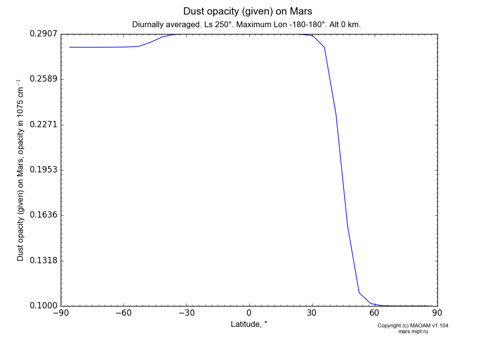 Dust opacity (given) on Mars dependence from Latitude -90-90° in Equirectangular (default) projection with Diurnally averaged, Ls 250°, Maximum Lon -180-180°, Alt 0 km. In version 1.104: Water cycle for annual dust, CO2 cycle, dust bimodal distribution and GW.