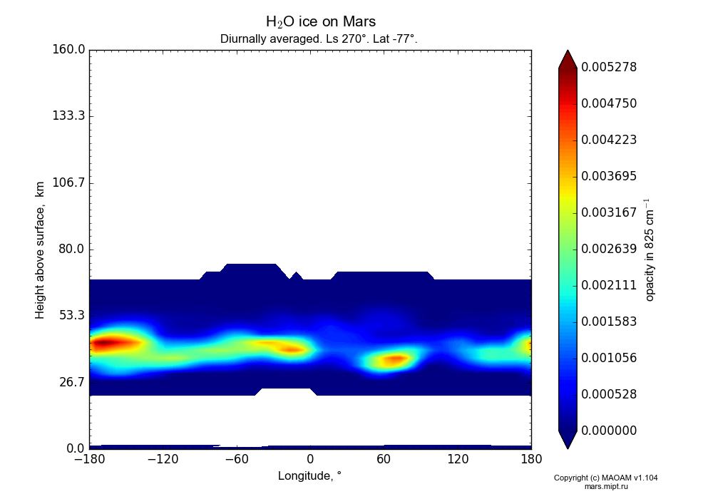 Water ice on Mars dependence from Longitude -180-180° and Height above surface 0-160 km in Equirectangular (default) projection with Diurnally averaged, Ls 270°, Lat -77°. In version 1.104: Water cycle for annual dust, CO2 cycle, dust bimodal distribution and GW.