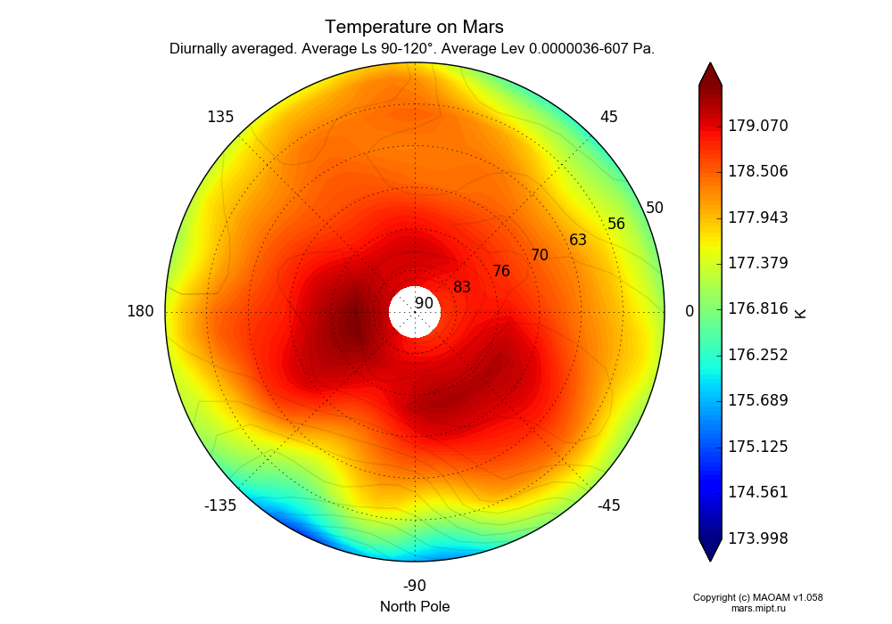 Temperature on Mars dependence from Longitude -180-180° and Latitude 50-90° in North polar stereographic projection with Diurnally averaged, Average Ls 90-120°, Average Pre 0.0000036-607 Pa. In version 1.058: Limited height with water cycle, weak diffusion and dust bimodal distribution.