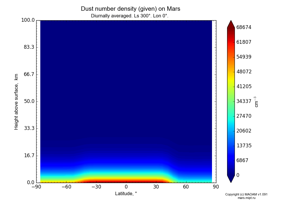 Dust number density (given) on Mars dependence from Latitude -90-90° and Height above surface 0-100 km in Equirectangular (default) projection with Diurnally averaged, Ls 300°, Lon 0°. In version 1.091: Water cycle without molecular diffusion, CO2 cycle, dust bimodal distribution and GW.