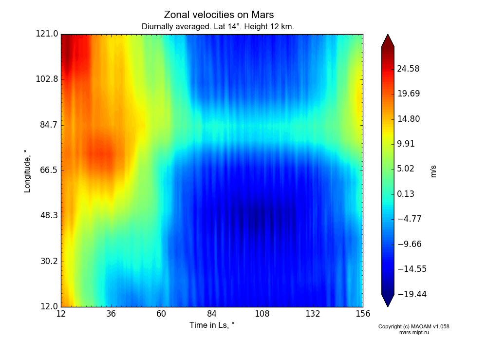 Zonal velocities on Mars dependence from Time in Ls 12-156° and Longitude 12-121° in Equirectangular (default) projection with Diurnally averaged, Lat 14°, Height 12 km. In version 1.058: Limited height with water cycle, weak diffusion and dust bimodal distribution.