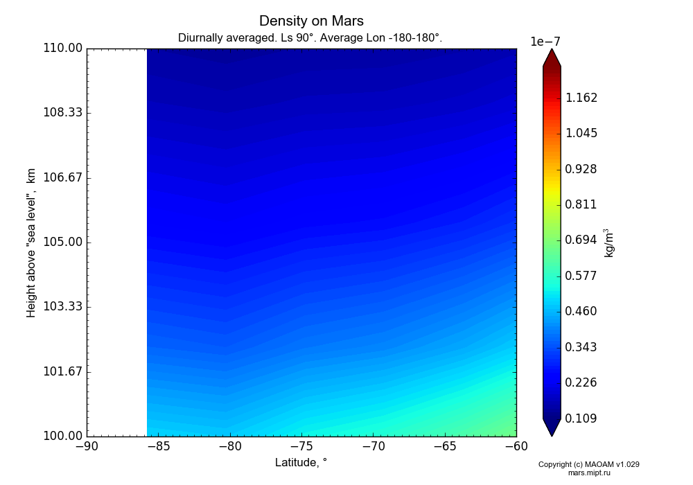 Density on Mars dependence from Latitude -90--60° and Height above