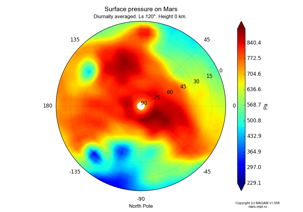 Surface pressure on Mars dependence from Longitude -180-180° and Latitude 0-90° in North polar stereographic projection with Diurnally averaged, Ls 120°, Height 0 km. In version 1.058: Limited height with water cycle, weak diffusion and dust bimodal distribution.