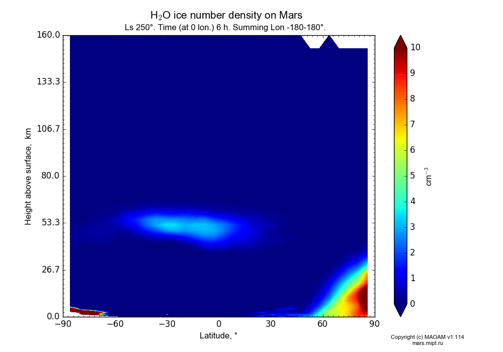 Water ice number density on Mars dependence from Latitude -90-90° and Height above surface 0-160 km in Equirectangular (default) projection with Ls 250°, Time (at 0 lon.) 6 h, Summing Lon -180-180°. In version 1.114: Martian year 34 dust storm (Ls 185 - 267).