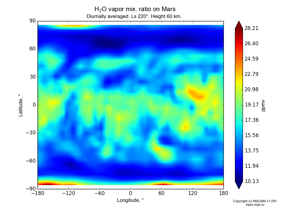 Water vapor mix. ratio on Mars dependence from Longitude -180-180° and Latitude -90-90° in Equirectangular (default) projection with Diurnally averaged, Ls 220°, Height 60 km. In version 1.091: Water cycle without molecular diffusion, CO2 cycle, dust bimodal distribution and GW.