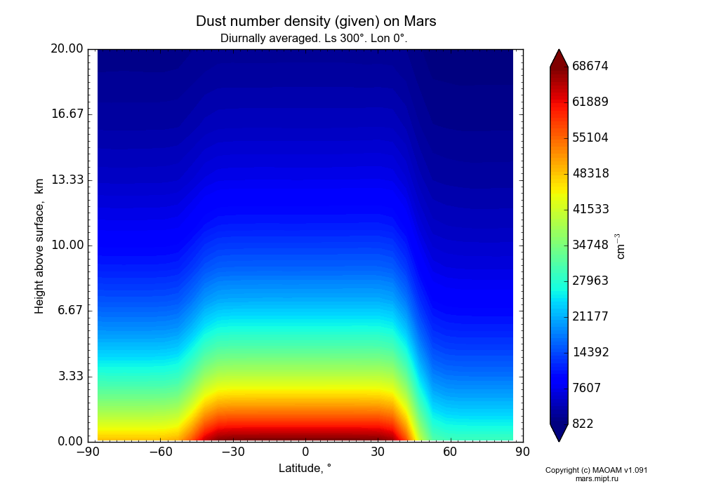 Dust number density (given) on Mars dependence from Latitude -90-90° and Height above surface 0-20 km in Equirectangular (default) projection with Diurnally averaged, Ls 300°, Lon 0°. In version 1.091: Water cycle without molecular diffusion, CO2 cycle, dust bimodal distribution and GW.