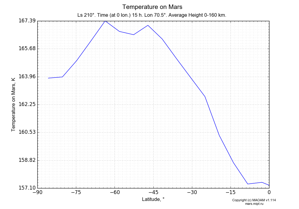 Temperature on Mars dependence from Latitude -90-0° in Equirectangular (default) projection with Ls 210°, Time (at 0 lon.) 15 h, Lon 70.5°, Average Height 0-160 km. In version 1.114: Martian year 34 dust storm (Ls 185 - 267).