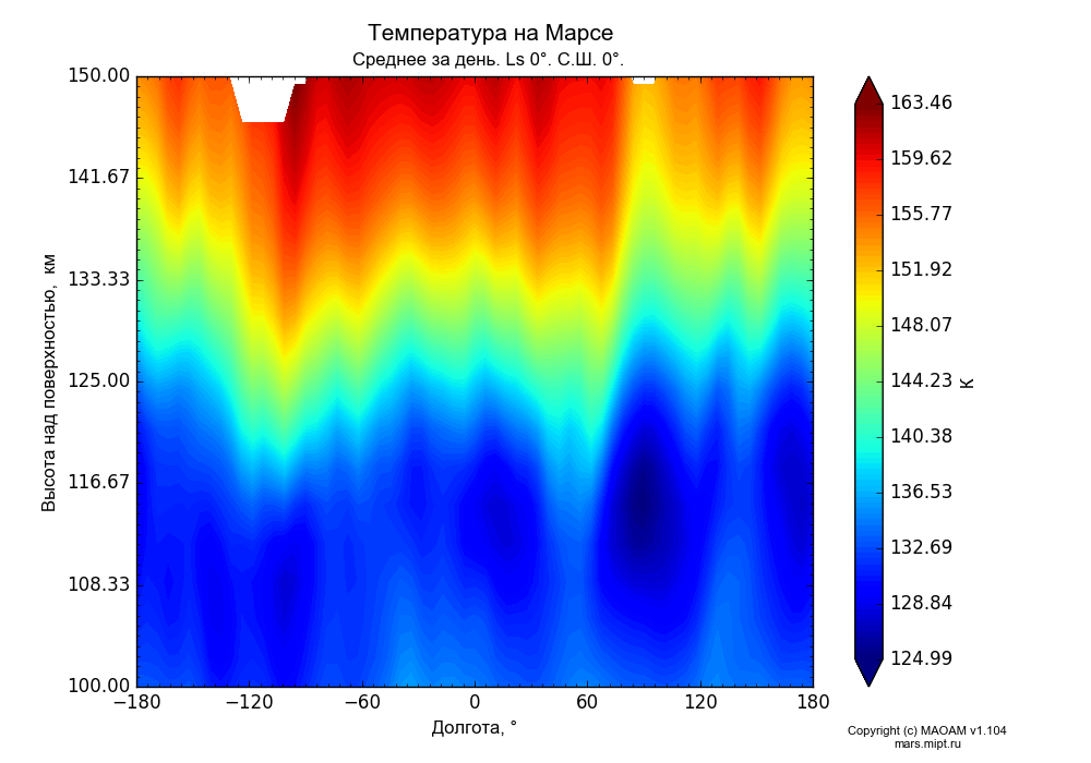Temperature on Mars dependence from Longitude -180-180° and Height above surface 100-150 km in Equirectangular (default) projection with Diurnally averaged, Ls 0°, Lat 0°. In version 1.104: Water cycle for annual dust, CO2 cycle, dust bimodal distribution and GW.