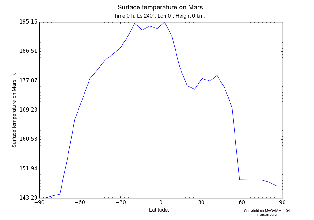 Surface temperature on Mars dependence from Latitude -90-90° in Equirectangular (default) projection with Time 0 h, Ls 240°, Lon 0°, Height 0 km. In version 1.104: Water cycle for annual dust, CO2 cycle, dust bimodal distribution and GW.