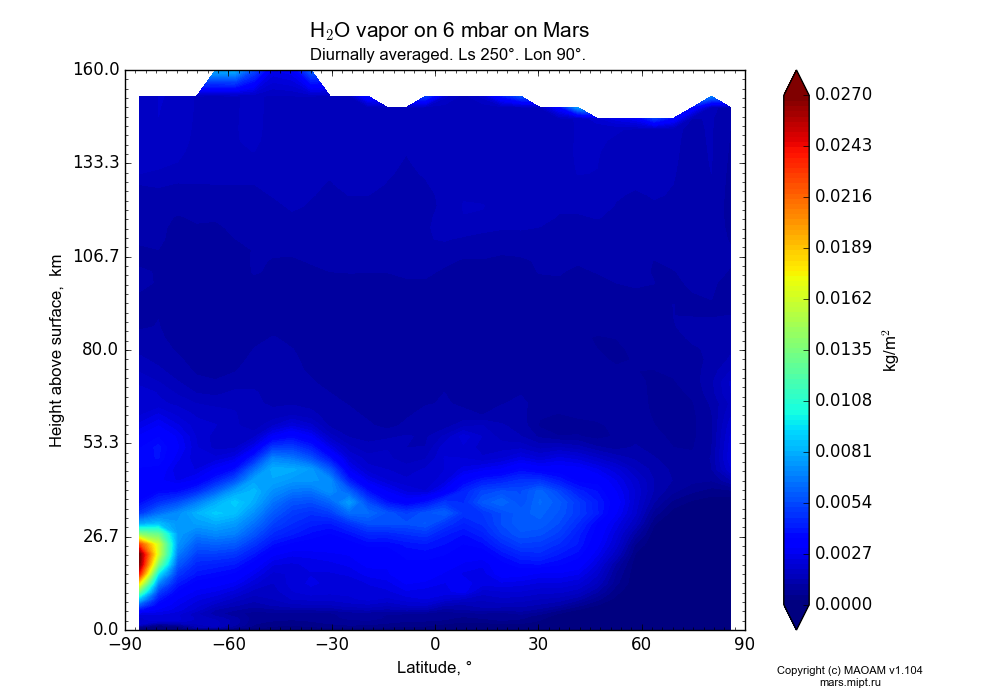 Water vapor on 6 mbar on Mars dependence from Latitude -90-90° and Height above surface 0-160 km in Equirectangular (default) projection with Diurnally averaged, Ls 250°, Lon 90°. In version 1.104: Water cycle for annual dust, CO2 cycle, dust bimodal distribution and GW.