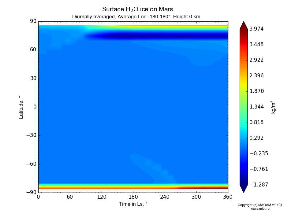 Surface Water ice on Mars dependence from Time in Ls 0-360° and Latitude -90-90° in Equirectangular (default) projection with Diurnally averaged, Average Lon -180-180°, Height 0 km. In version 1.104: Water cycle for annual dust, CO2 cycle, dust bimodal distribution and GW.