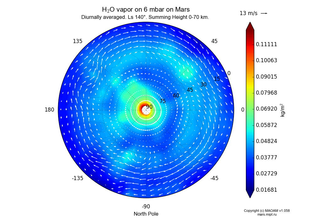 Water vapor on 6 mbar on Mars dependence from Longitude -180-180° and Latitude 0-90° in North polar stereographic projection with Diurnally averaged, Ls 140°, Summing Height 0-70 km. In version 1.058: Limited height with water cycle, weak diffusion and dust bimodal distribution.