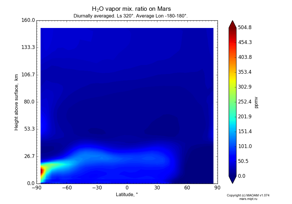 Water vapor mix. ratio on Mars dependence from Latitude -90-90° and Height above surface 0-160 km in Equirectangular (default) projection with Diurnally averaged, Ls 320°, Average Lon -180-180°. In version 1.074: Water cycle, CO2 cycle, dust bimodal distribution and GW.