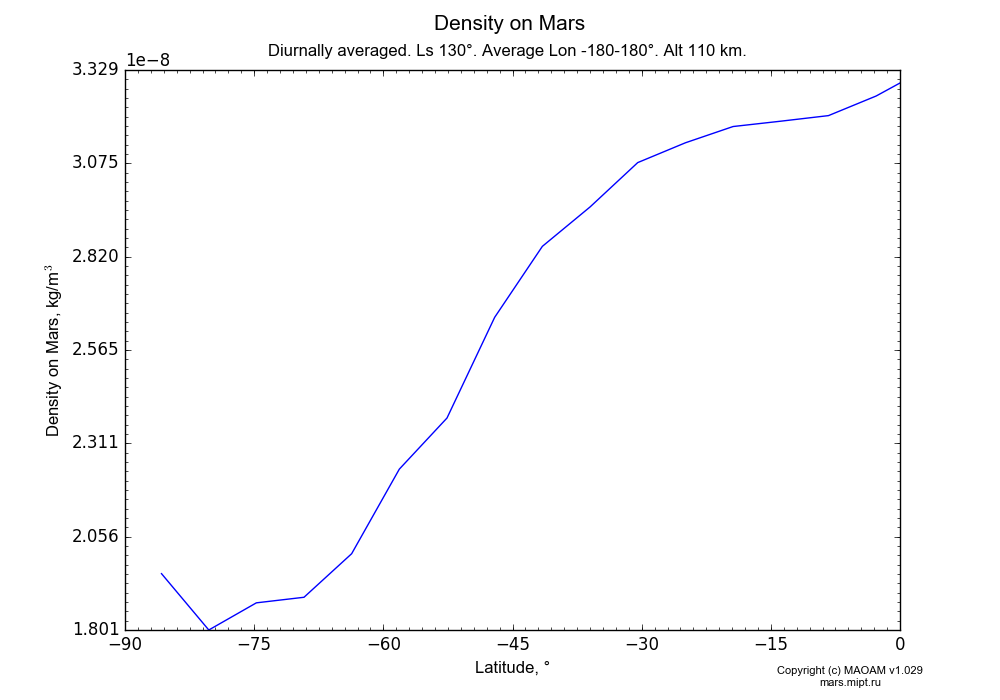 Density on Mars dependence from Latitude -90-0° in Equirectangular (default) projection with Diurnally averaged, Ls 130°, Average Lon -180-180°, Alt 110 km. In version 1.029: Extended height and CO2 cycle with weak solar acivity.