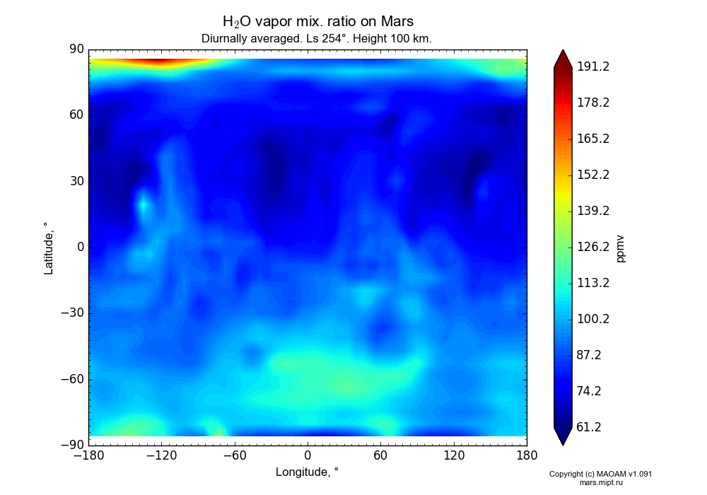 Water vapor mix. ratio on Mars dependence from Longitude -180-180° and Latitude -90-90° in Equirectangular (default) projection with Diurnally averaged, Ls 254°, Height 100 km. In version 1.091: Water cycle without molecular diffusion, CO2 cycle, dust bimodal distribution and GW.