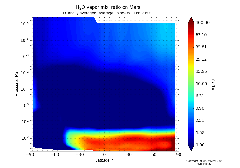 Water vapor mix. ratio on Mars dependence from Latitude -90-90° and Pressure 0.0000036-607 Pa in Equirectangular (default) projection with Diurnally averaged, Average Ls 85-95°, Lon -180°. In version 1.089: Water cycle WITH molecular diffusion, CO2 cycle, dust bimodal distribution and GW.