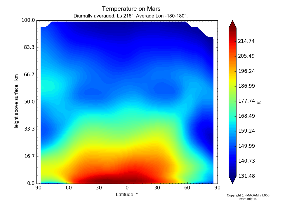 Temperature on Mars dependence from Latitude -90-90° and Height above surface 0-100 km in Equirectangular (default) projection with Diurnally averaged, Ls 216°, Average Lon -180-180°. In version 1.058: Limited height with water cycle, weak diffusion and dust bimodal distribution.