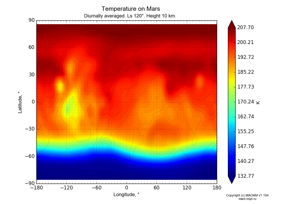 Temperature on Mars dependence from Longitude -180-180° and Latitude -90-90° in Equirectangular (default) projection with Diurnally averaged, Ls 120°, Height 10 km. In version 1.104: Water cycle for annual dust, CO2 cycle, dust bimodal distribution and GW.