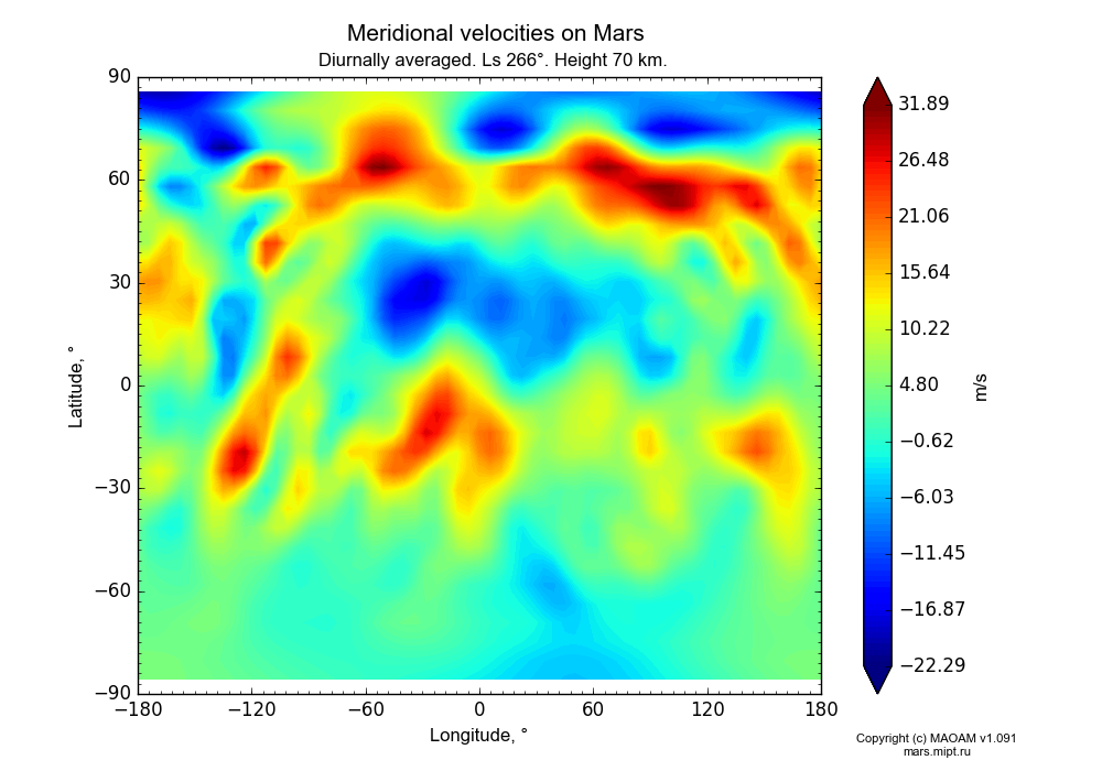 Meridional velocities on Mars dependence from Longitude -180-180° and Latitude -90-90° in Equirectangular (default) projection with Diurnally averaged, Ls 266°, Height 70 km. In version 1.091: Water cycle without molecular diffusion, CO2 cycle, dust bimodal distribution and GW.