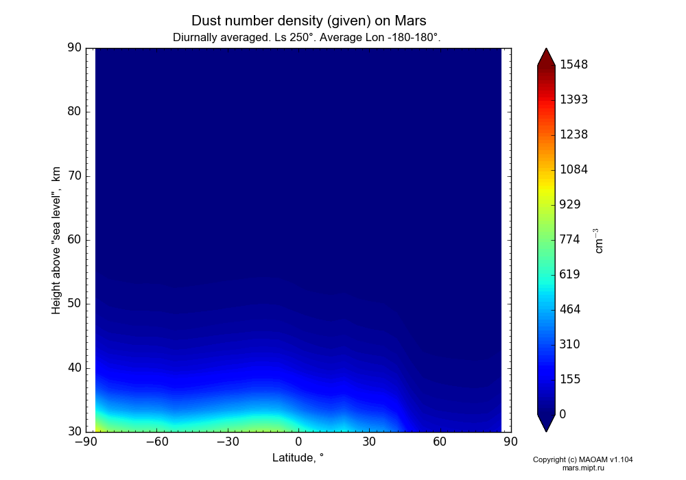 Dust number density (given) on Mars dependence from Latitude -90-90° and Height above