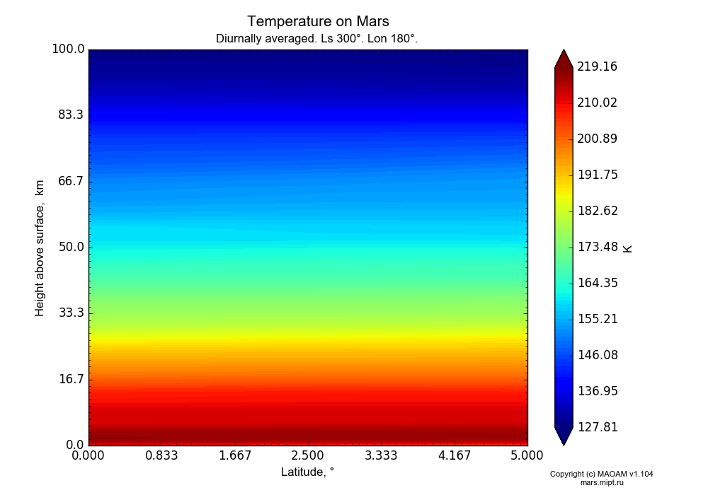 Temperature on Mars dependence from Latitude 0-5° and Height above surface 0-100 km in Equirectangular (default) projection with Diurnally averaged, Ls 300°, Lon 180°. In version 1.104: Water cycle for annual dust, CO2 cycle, dust bimodal distribution and GW.