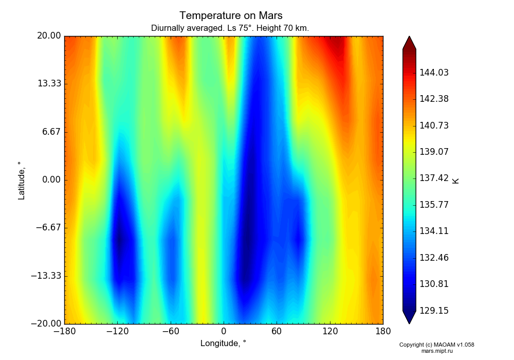 Temperature on Mars dependence from Longitude -180-180° and Latitude -20-20° in Equirectangular (default) projection with Diurnally averaged, Ls 75°, Height 70 km. In version 1.058: Limited height with water cycle, weak diffusion and dust bimodal distribution.