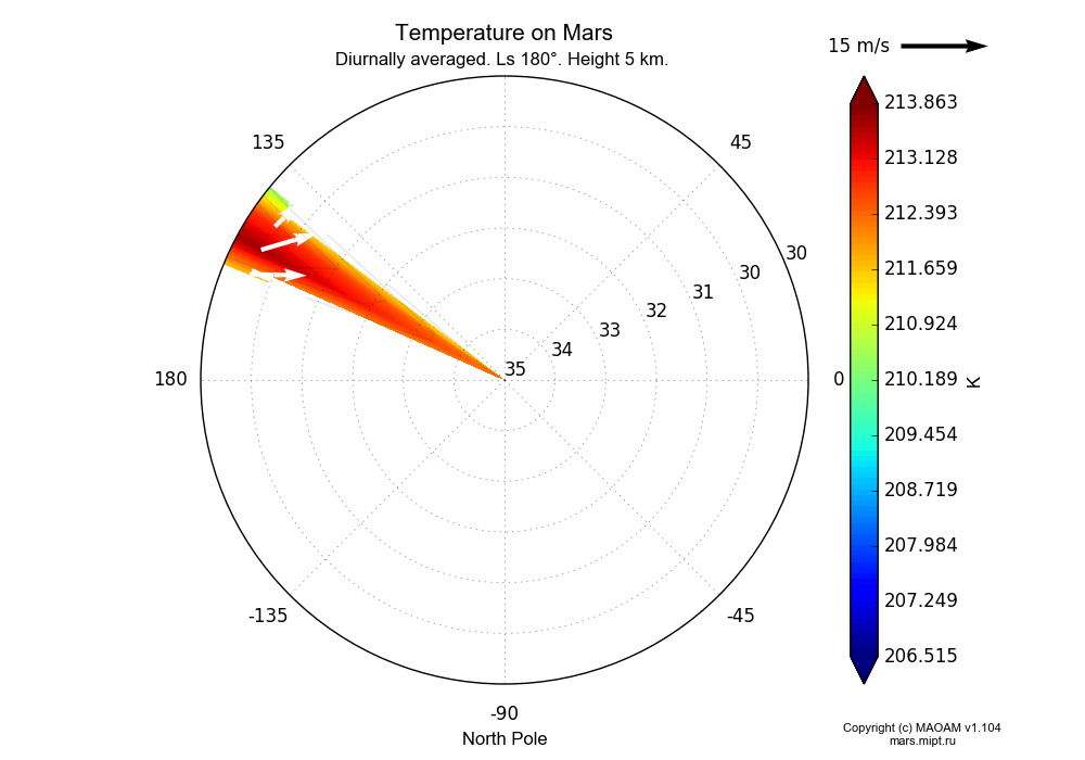 Temperature on Mars dependence from Longitude 145-150° and Latitude 30-35° in North polar stereographic projection with Diurnally averaged, Ls 180°, Height 5 km. In version 1.104: Water cycle for annual dust, CO2 cycle, dust bimodal distribution and GW.