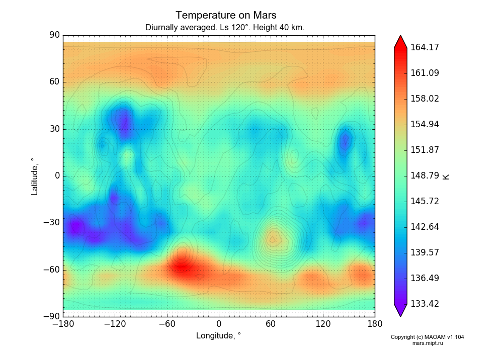 Temperature on Mars dependence from Longitude -180-180° and Latitude -90-90° in Equirectangular (default) projection with Diurnally averaged, Ls 120°, Height 40 km. In version 1.104: Water cycle for annual dust, CO2 cycle, dust bimodal distribution and GW.