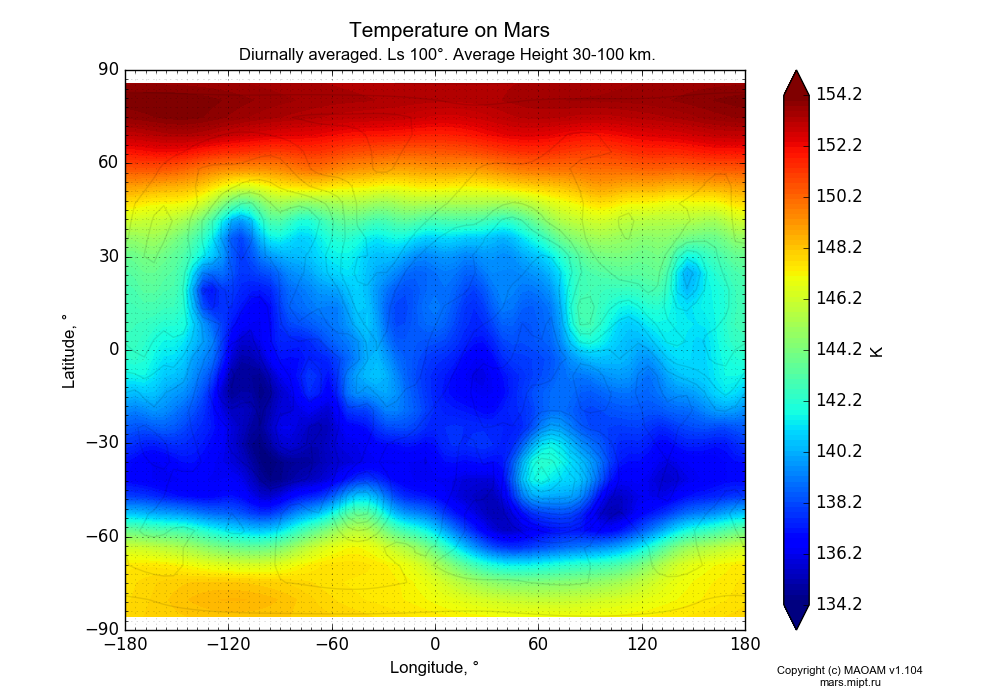 Temperature on Mars dependence from Longitude -180-180° and Latitude -90-90° in Equirectangular (default) projection with Diurnally averaged, Ls 100°, Average Height 30-100 km. In version 1.104: Water cycle for annual dust, CO2 cycle, dust bimodal distribution and GW.