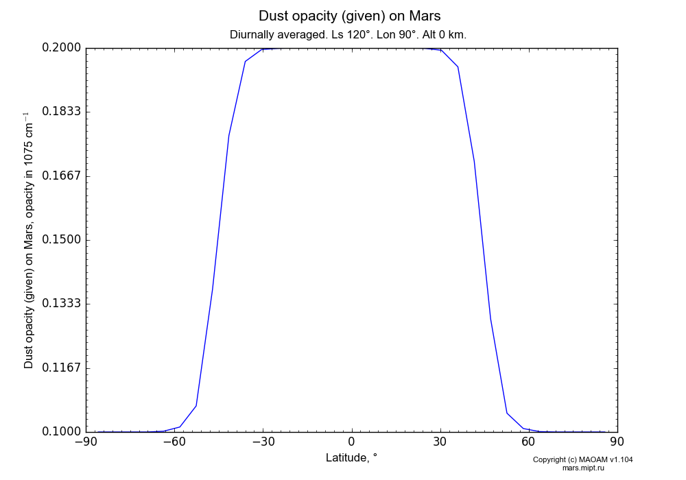 Dust opacity (given) on Mars dependence from Latitude -90-90° in Equirectangular (default) projection with Diurnally averaged, Ls 120°, Lon 90°, Alt 0 km. In version 1.104: Water cycle for annual dust, CO2 cycle, dust bimodal distribution and GW.