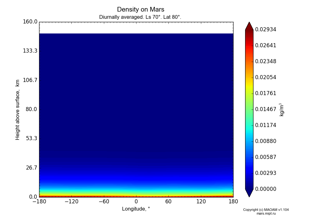 Density on Mars dependence from Longitude -180-180° and Height above surface 0-160 km in Equirectangular (default) projection with Diurnally averaged, Ls 70°, Lat 80°. In version 1.104: Water cycle for annual dust, CO2 cycle, dust bimodal distribution and GW.