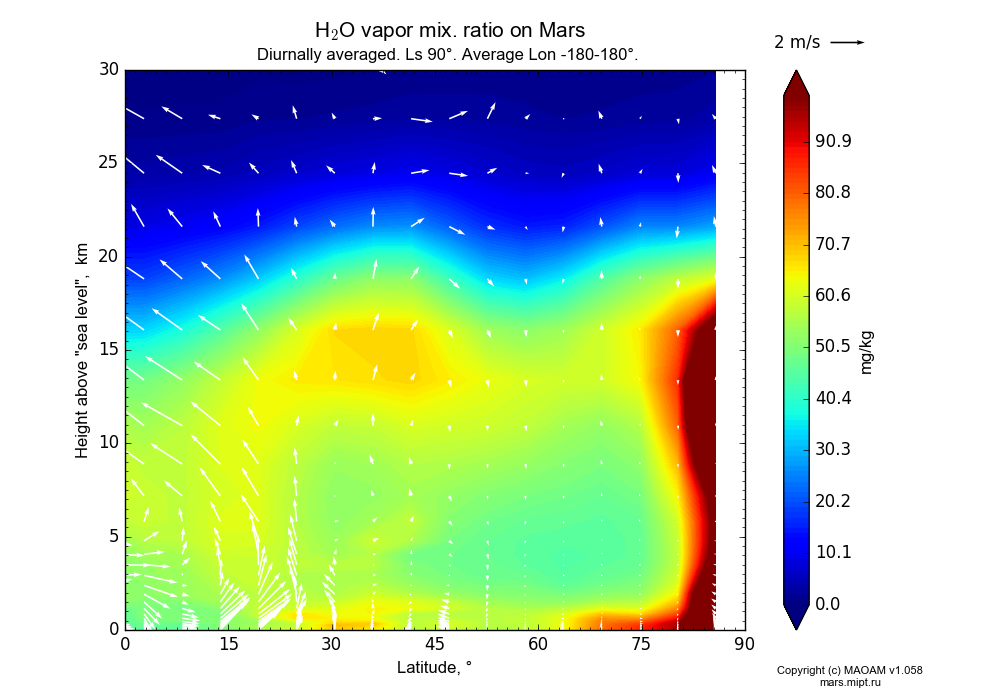 Water vapor mix. ratio on Mars dependence from Latitude 0-90° and Height above