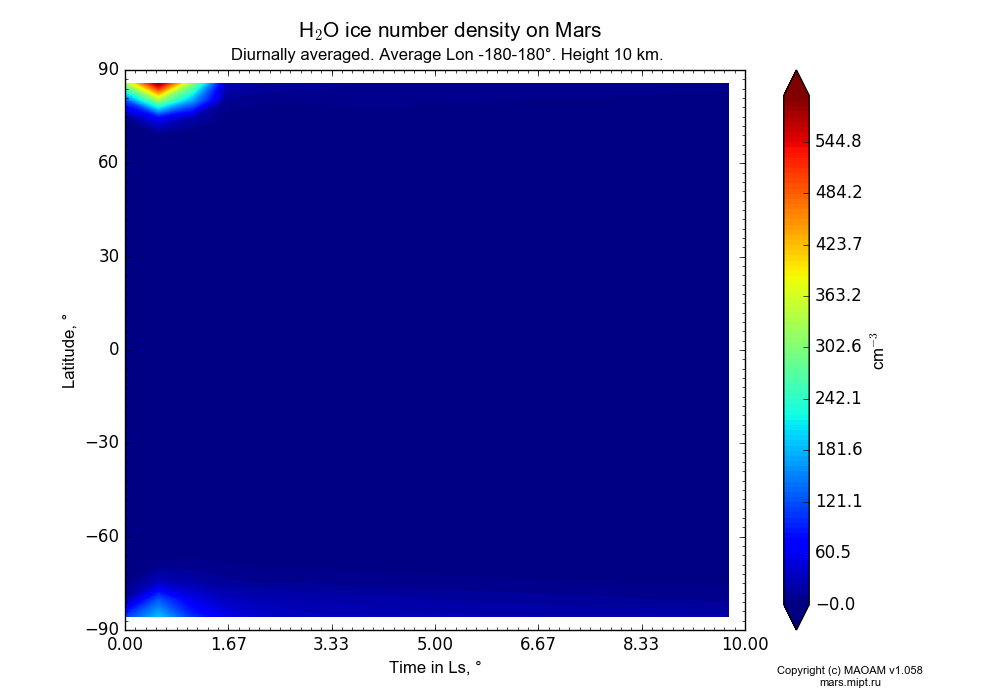 Water ice number density on Mars dependence from Time in Ls 0-10° and Latitude -90-90° in Equirectangular (default) projection with Diurnally averaged, Average Lon -180-180°, Height 10 km. In version 1.058: Limited height with water cycle, weak diffusion and dust bimodal distribution.