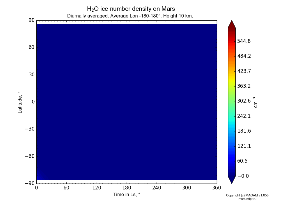 Water ice number density on Mars dependence from Time in Ls 0-360° and Latitude -90-90° in Equirectangular (default) projection with Diurnally averaged, Average Lon -180-180°, Height 10 km. In version 1.058: Limited height with water cycle, weak diffusion and dust bimodal distribution.