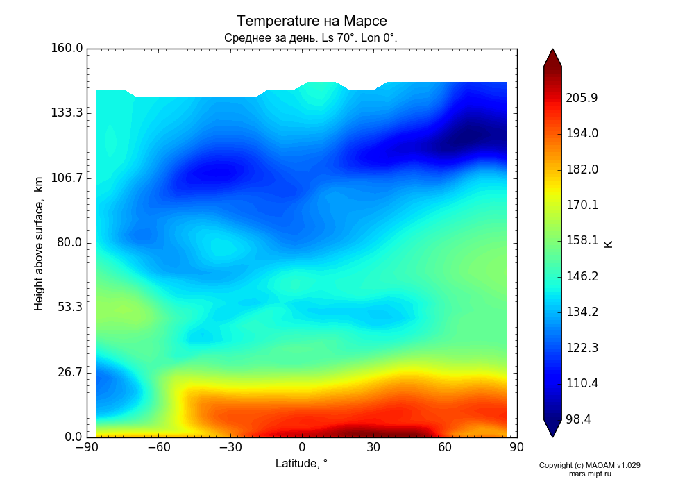 Temperature on Mars dependence from Latitude -90-90° and Height above surface 0-160 km in Equirectangular (default) projection with Diurnally averaged, Ls 70°, Lon 0°. In version 1.029: Extended height and CO2 cycle with weak solar acivity.