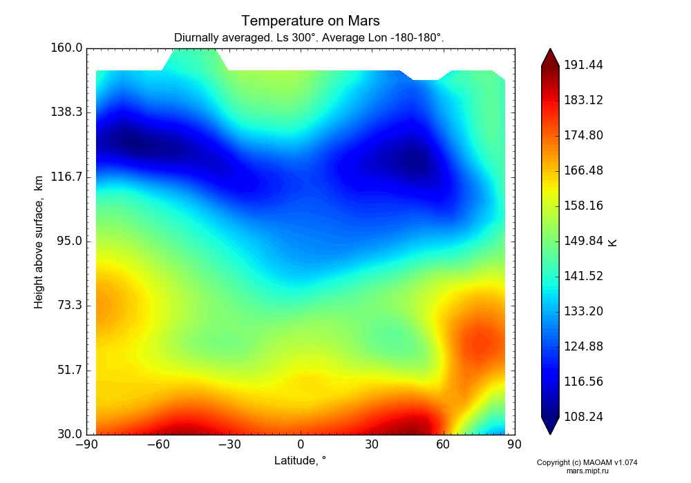 Temperature on Mars dependence from Latitude -90-90° and Height above surface 30-160 km in Equirectangular (default) projection with Diurnally averaged, Ls 300°, Average Lon -180-180°. In version 1.074: Water cycle, CO2 cycle, dust bimodal distribution and GW.