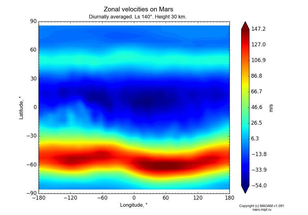 Zonal velocities on Mars dependence from Longitude -180-180° and Latitude -90-90° in Equirectangular (default) projection with Diurnally averaged, Ls 140°, Height 30 km. In version 1.091: Water cycle without molecular diffusion, CO2 cycle, dust bimodal distribution and GW.