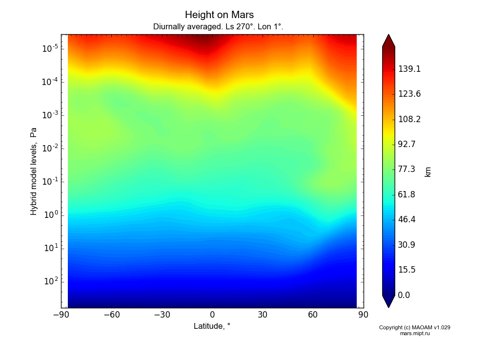 Height on Mars dependence from Latitude -90-90° and Hybrid model levels 0.0000036-607 Pa in Equirectangular (default) projection with Diurnally averaged, Ls 270°, Lon 1°. In version 1.029: Extended height and CO2 cycle with weak solar acivity.