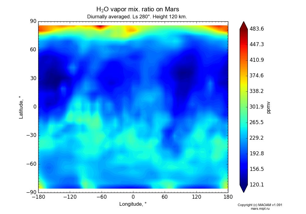 Water vapor mix. ratio on Mars dependence from Longitude -180-180° and Latitude -90-90° in Equirectangular (default) projection with Diurnally averaged, Ls 280°, Height 120 km. In version 1.091: Water cycle without molecular diffusion, CO2 cycle, dust bimodal distribution and GW.
