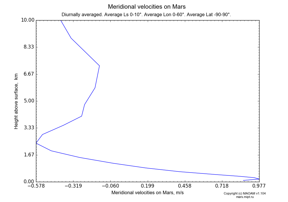 Meridional velocities on Mars dependence from Height above surface 0-10 km in Equirectangular (default) projection with Diurnally averaged, Average Ls 0-10°, Average Lon 0-60°, Average Lat -90-90°. In version 1.104: Water cycle for annual dust, CO2 cycle, dust bimodal distribution and GW.