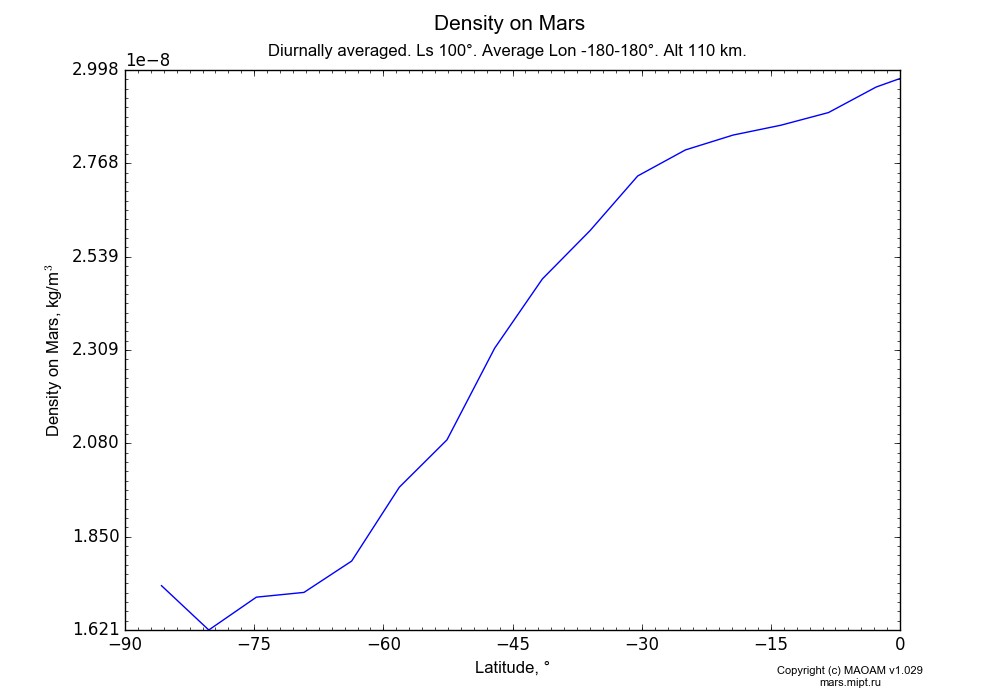 Density on Mars dependence from Latitude -90-0° in Equirectangular (default) projection with Diurnally averaged, Ls 100°, Average Lon -180-180°, Alt 110 km. In version 1.029: Extended height and CO2 cycle with weak solar acivity.